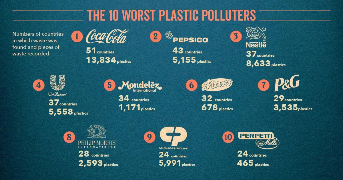 a világ legnagyobb műanyagszennyezői