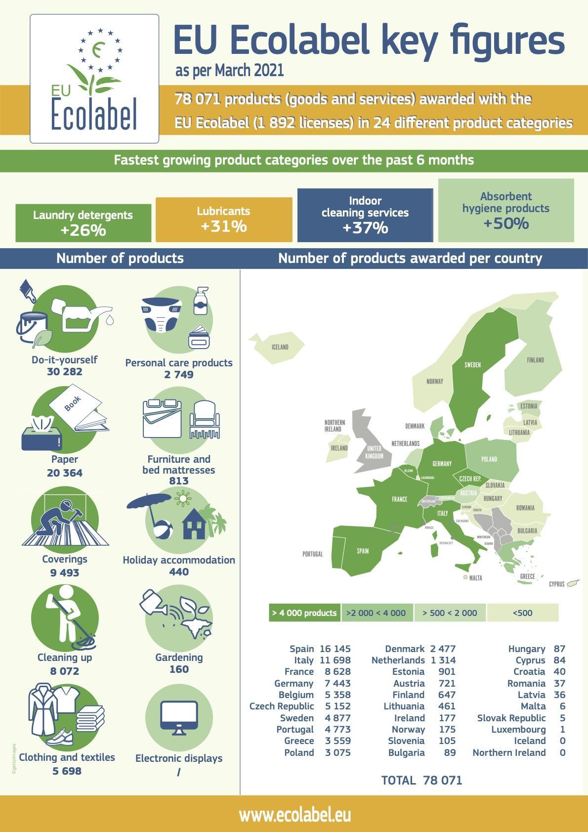 EU Ecolabel ökocímke infografika