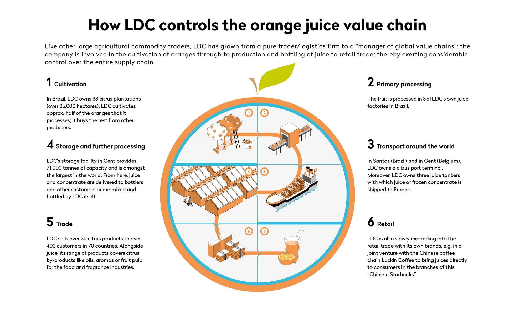 LDC narancs kereskedelem