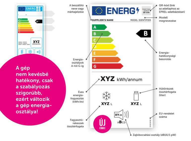 új energiacímkék energiahatékonyság hűtő, mosógép, mosogatógép