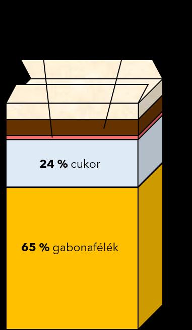 egészséges csokis gabonapelyhek teszt eredmény összehasonlítás