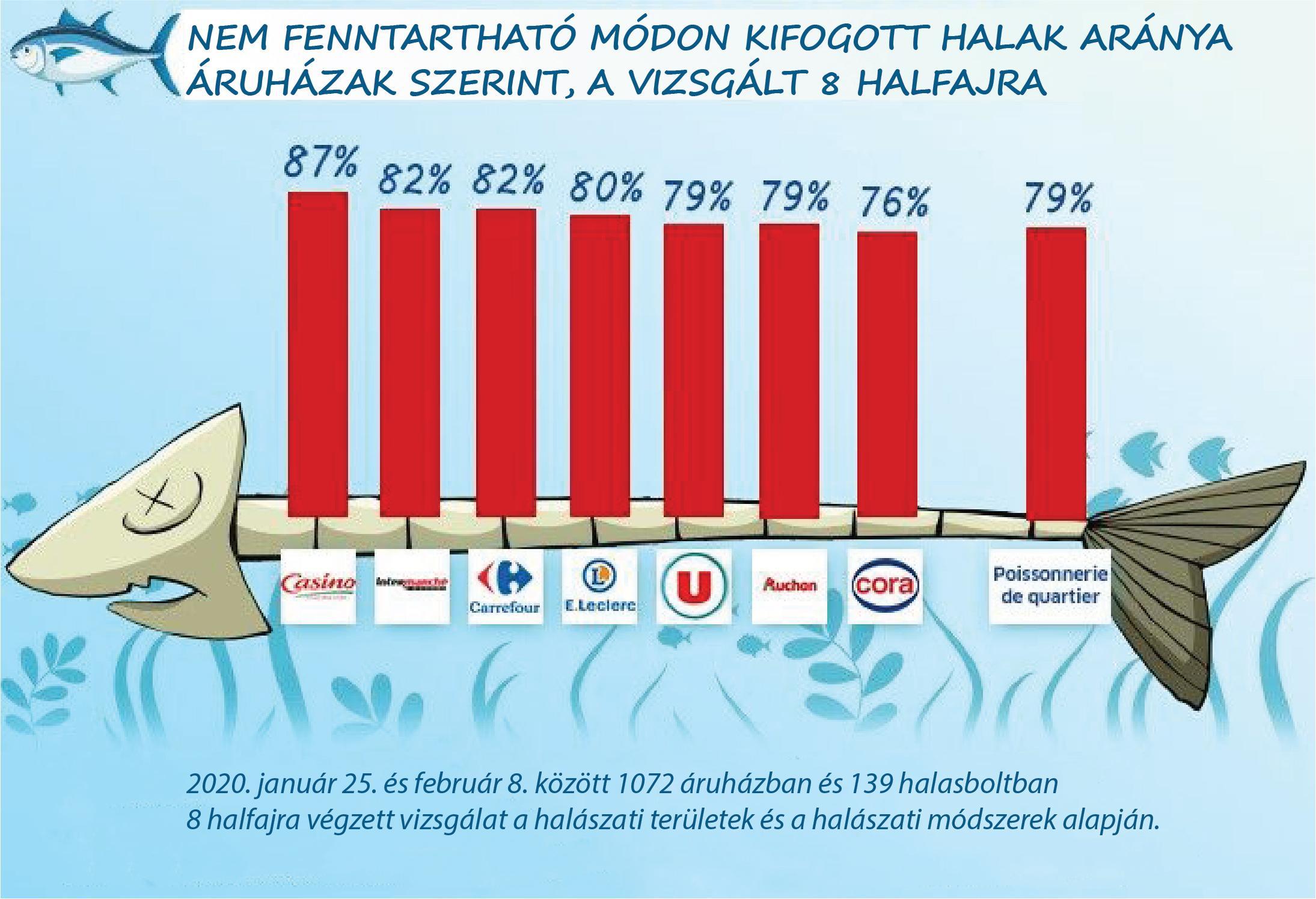 tengeri hal felmérés