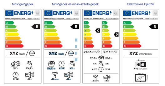 új energiacímkék 2021