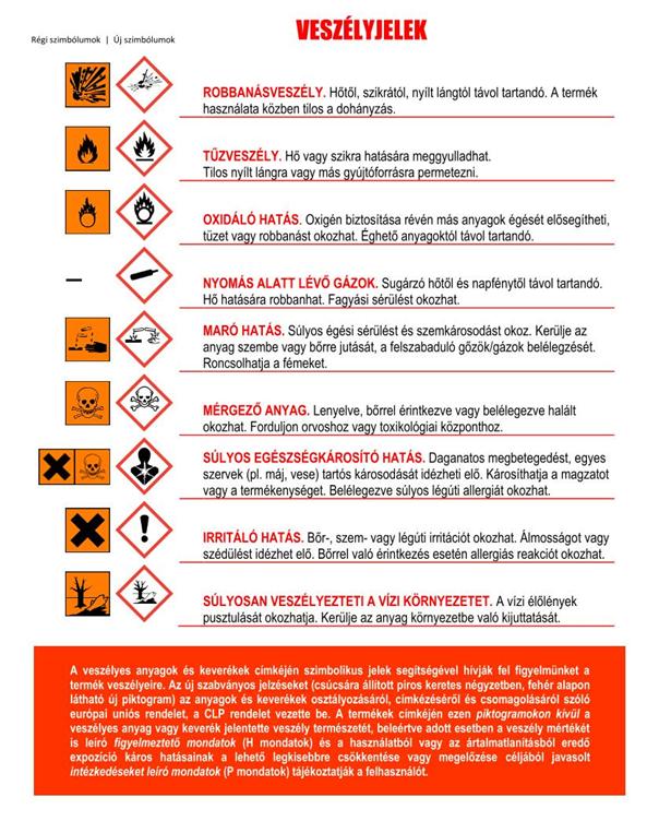 A veszélyes anyagok csomagolásán ikonok mutatják a veszély jellegét.